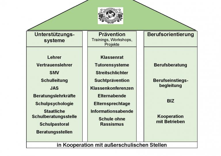 Beratungskonzept der Sophie Scholl MS.docx_Seite_8